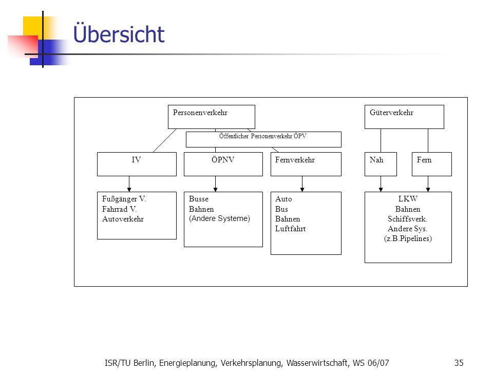 ISR/TU Berlin, Energieplanung, Verkehrsplanung, Wasserwirtschaft, WS 06/07 35 Übersicht PersonenverkehrGüterverkehr IVÖPNVFernverkehr Fußgänger V. Fah