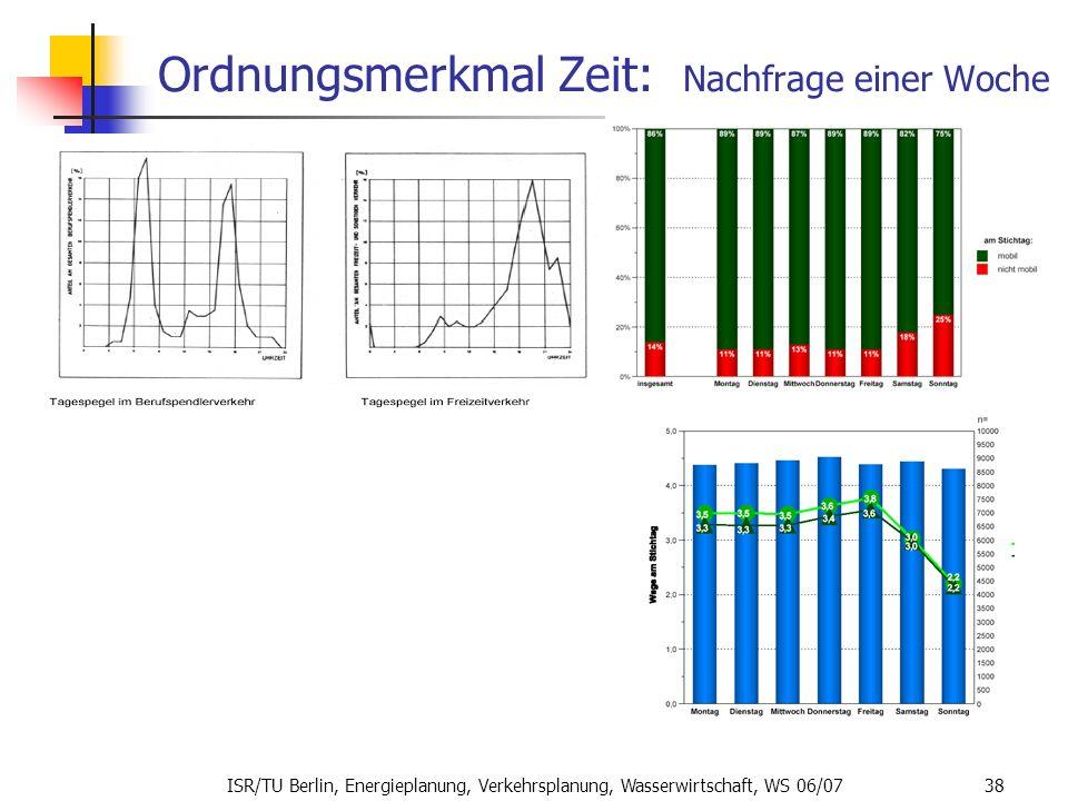 ISR/TU Berlin, Energieplanung, Verkehrsplanung, Wasserwirtschaft, WS 06/07 38 Ordnungsmerkmal Zeit: Nachfrage einer Woche