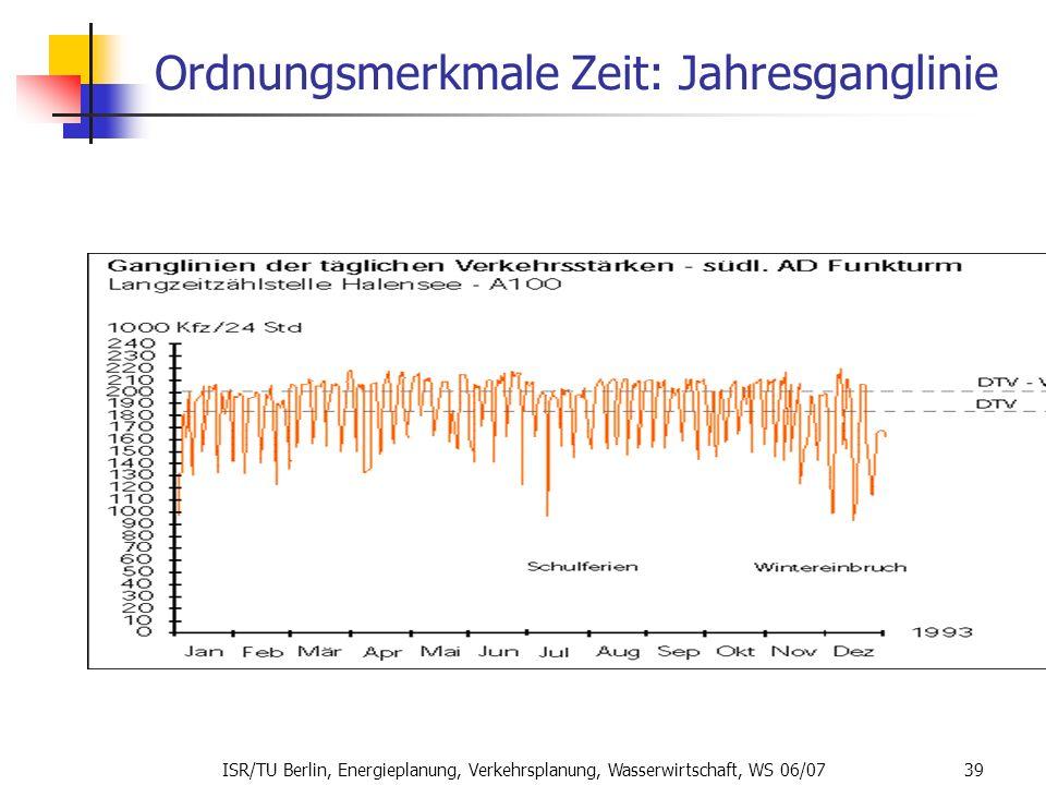 ISR/TU Berlin, Energieplanung, Verkehrsplanung, Wasserwirtschaft, WS 06/07 39 Ordnungsmerkmale Zeit: Jahresganglinie