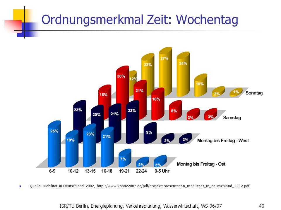 ISR/TU Berlin, Energieplanung, Verkehrsplanung, Wasserwirtschaft, WS 06/07 40 Ordnungsmerkmal Zeit: Wochentag Quelle: Mobilität in Deutschland 2002, h