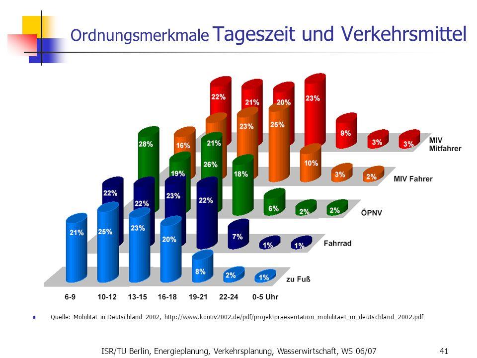 ISR/TU Berlin, Energieplanung, Verkehrsplanung, Wasserwirtschaft, WS 06/07 41 Ordnungsmerkmale Tageszeit und Verkehrsmittel Quelle: Mobilität in Deuts
