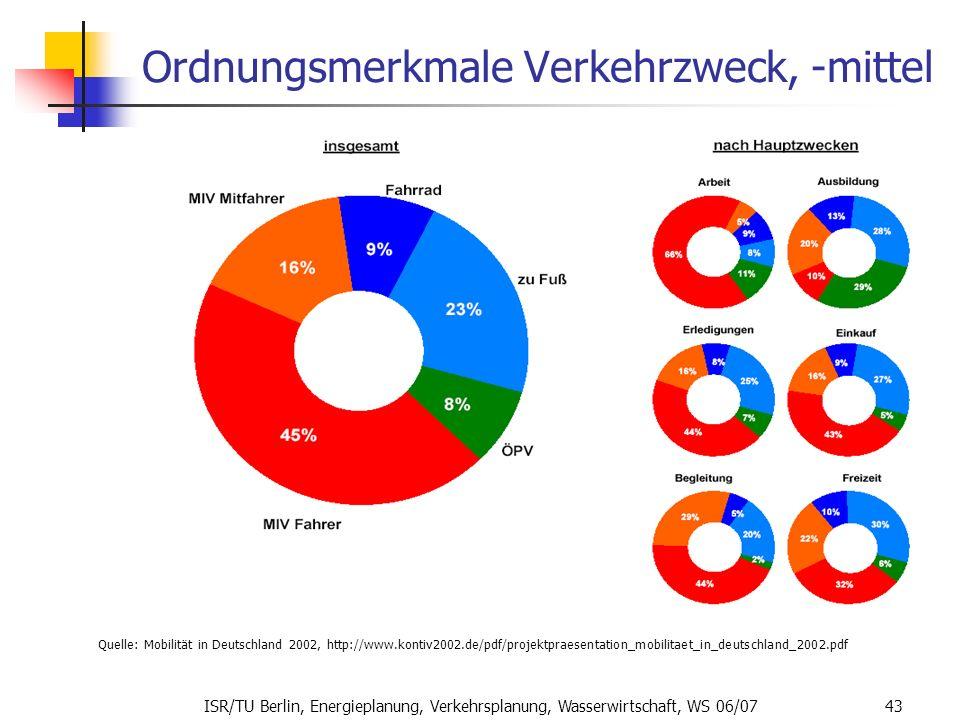 ISR/TU Berlin, Energieplanung, Verkehrsplanung, Wasserwirtschaft, WS 06/07 43 Ordnungsmerkmale Verkehrzweck, -mittel Quelle: Mobilität in Deutschland