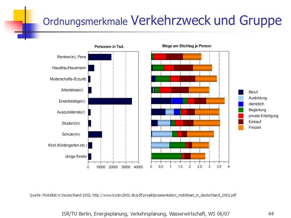 ISR/TU Berlin, Energieplanung, Verkehrsplanung, Wasserwirtschaft, WS 06/07 44 Ordnungsmerkmale Verkehrzweck und Gruppe Quelle: Mobilität in Deutschlan