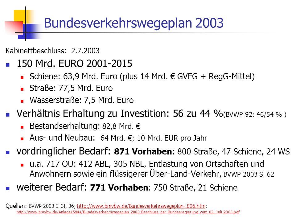ISR/TU Berlin, Energieplanung, Verkehrsplanung, Wasserwirtschaft, WS 06/07 53 Bundesverkehrswegeplan 2003 Kabinettbeschluss: 2.7.2003 150 Mrd. EURO 20