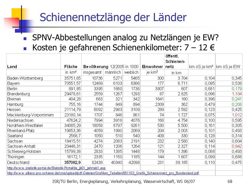 ISR/TU Berlin, Energieplanung, Verkehrsplanung, Wasserwirtschaft, WS 06/07 68 Schienennetzlänge der Länder SPNV-Abbestellungen analog zu Netzlängen je