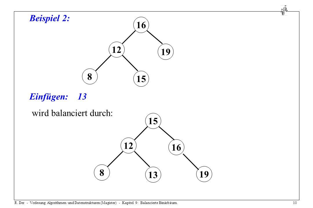 R. Der - Vorlesung Algorithmen und Datenstrukturen (Magister) - Kapitel 9: Balancierte Binärbäum.10 Beispiel 2: Einfügen:13 16 19 8 12 15 16 15 19 8 1