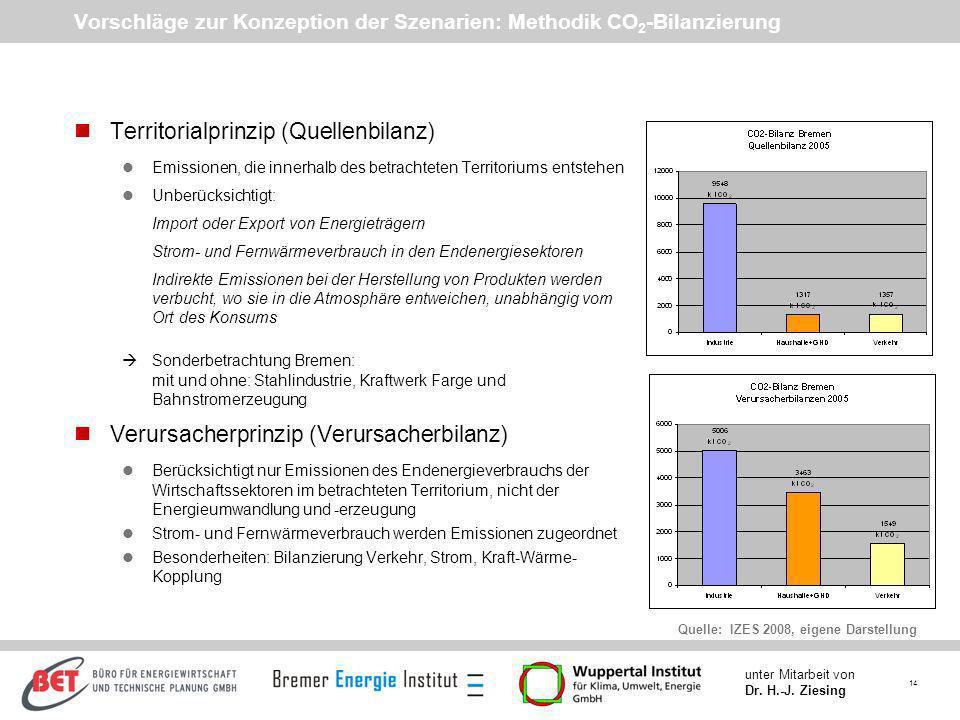 14 unter Mitarbeit von Dr. H.-J. Ziesing Vorschläge zur Konzeption der Szenarien: Methodik CO 2 -Bilanzierung nTerritorialprinzip (Quellenbilanz) lEmi