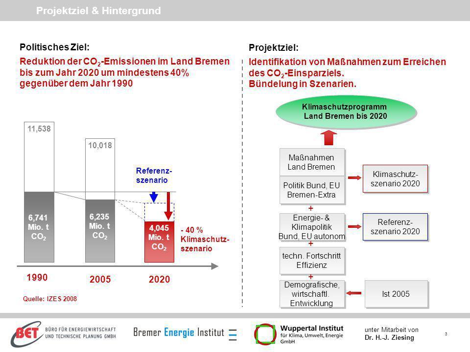 3 unter Mitarbeit von Dr. H.-J. Ziesing 11,538 10,018 Projektziel & Hintergrund 6,741 Mio. t CO 2 6,235 Mio. t CO 2 4,045 Mio. t CO 2 - 40 % Klimaschu