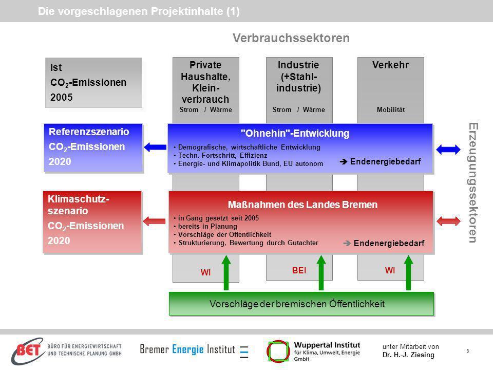8 unter Mitarbeit von Dr. H.-J. Ziesing Die vorgeschlagenen Projektinhalte (1) Ist CO 2 -Emissionen 2005 Ist CO 2 -Emissionen 2005 Referenzszenario CO