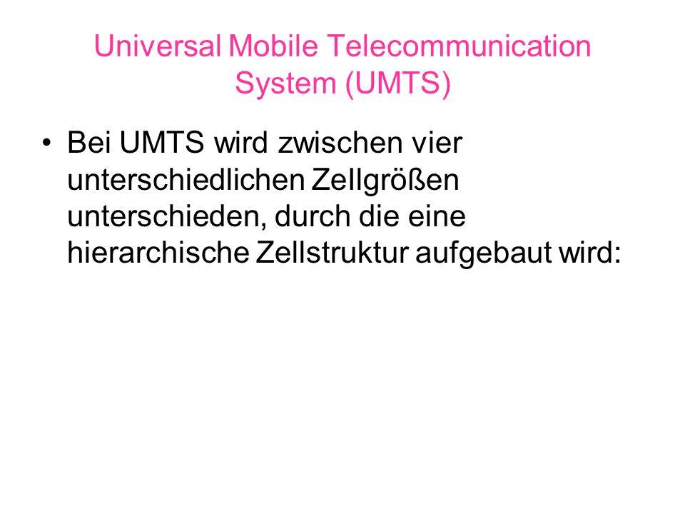 Universal Mobile Telecommunication System (UMTS) Eine Pikozelle dient der Versorgung auf engsten Raum, typischerweise zur Versorgung eines Gebäudes (Reichweite des Senders max.