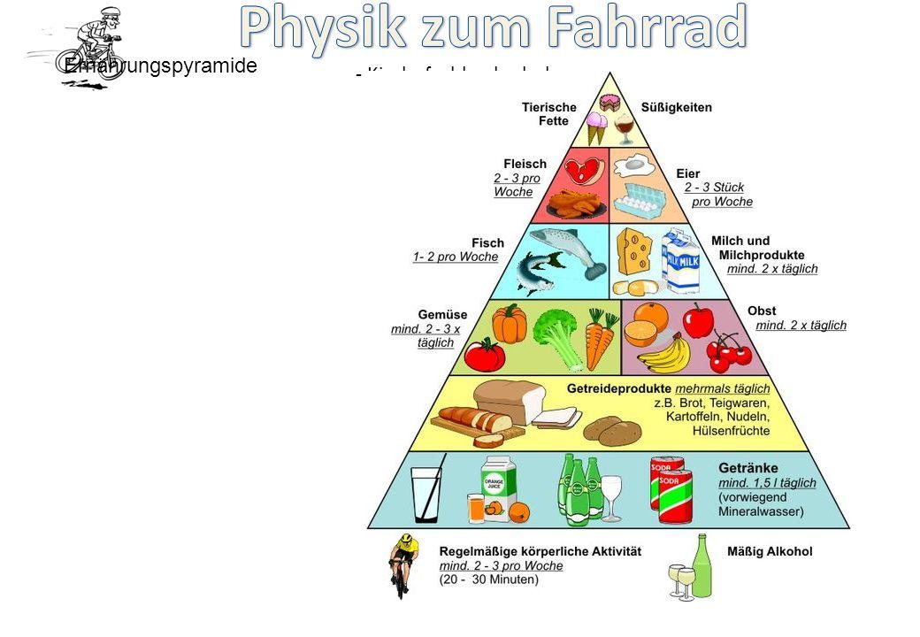 - Kinderfachhochschule - Ernährungspyramide
