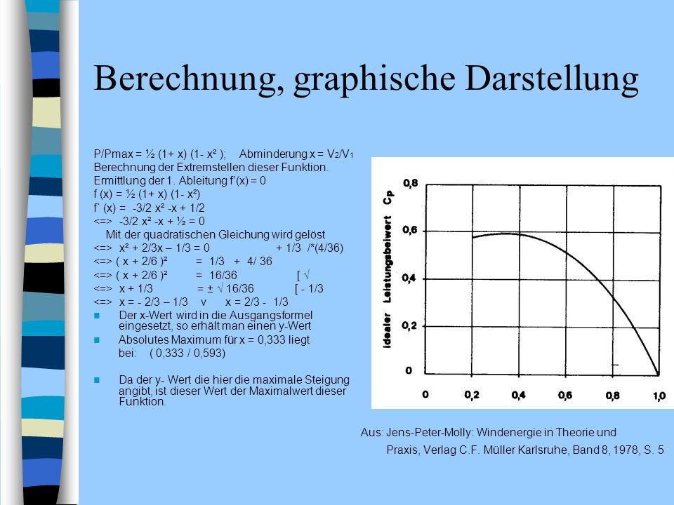 Berechnung, graphische Darstellung P/Pmax = ½ (1+ x) (1- x² ); Abminderung x = V 2 /V 1 Berechnung der Extremstellen dieser Funktion. Ermittlung der 1