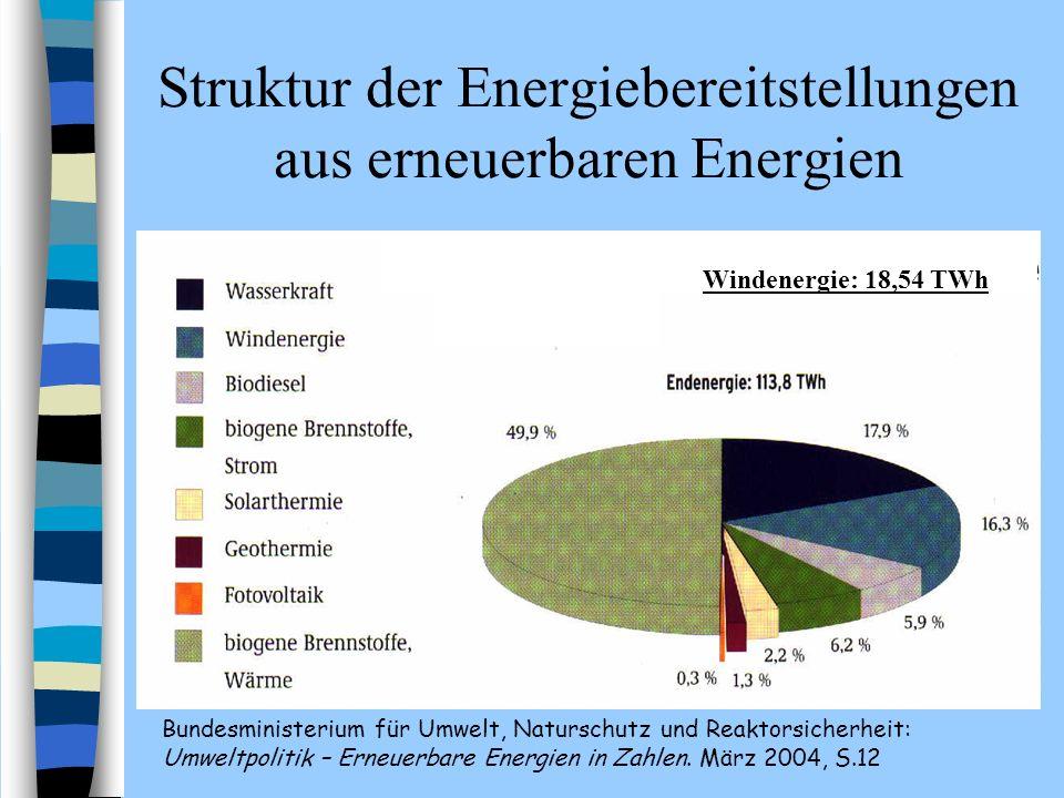 Struktur der Energiebereitstellungen aus erneuerbaren Energien Bundesministerium für Umwelt, Naturschutz und Reaktorsicherheit: Umweltpolitik – Erneue