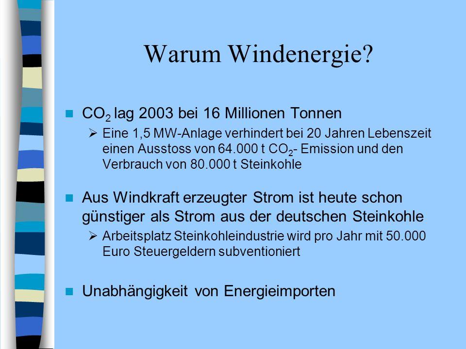 Warum Windenergie? CO 2 lag 2003 bei 16 Millionen Tonnen Eine 1,5 MW-Anlage verhindert bei 20 Jahren Lebenszeit einen Ausstoss von 64.000 t CO 2 - Emi