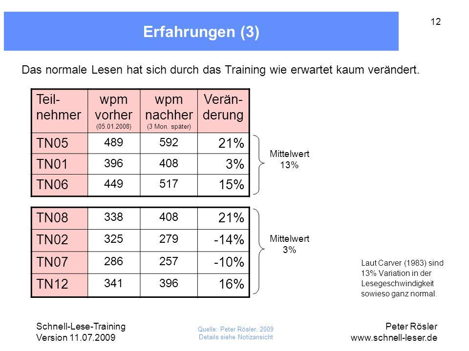 Schnell-Lese-Training Version 11.07.2009 Peter Rösler www.schnell-leser.de 12 Erfahrungen (3) Teil- nehmer wpm vorher (05.01.2008) wpm nachher (3 Mon.