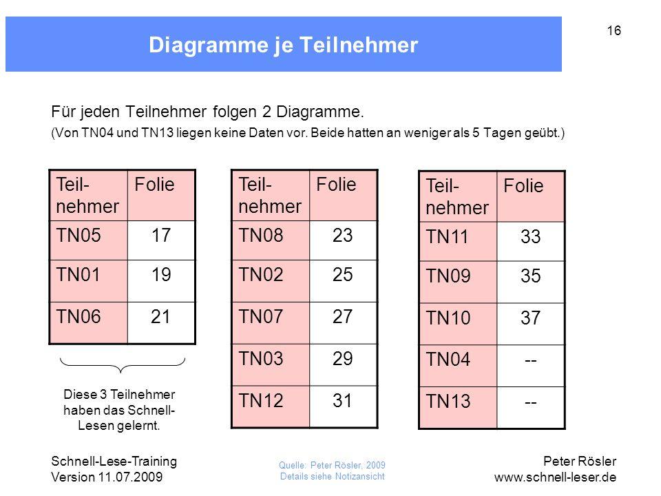 Schnell-Lese-Training Version 11.07.2009 Peter Rösler www.schnell-leser.de 16 Diagramme je Teilnehmer Quelle: Peter Rösler, 2009 Details siehe Notizan