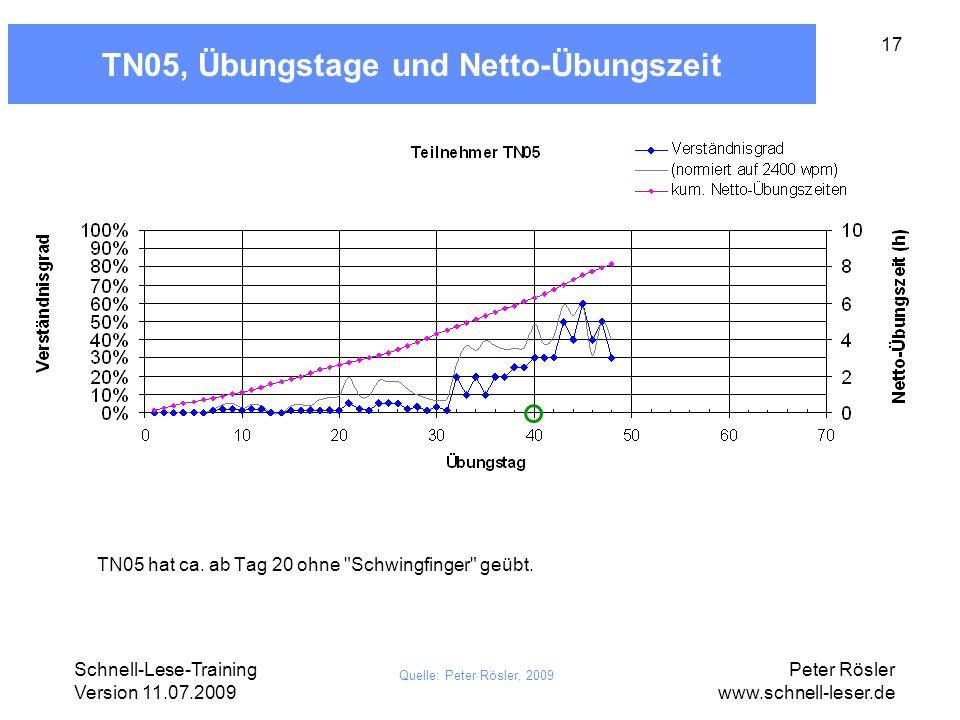 Schnell-Lese-Training Version 11.07.2009 Peter Rösler www.schnell-leser.de 17 TN05, Übungstage und Netto-Übungszeit Quelle: Peter Rösler, 2009 TN05 ha