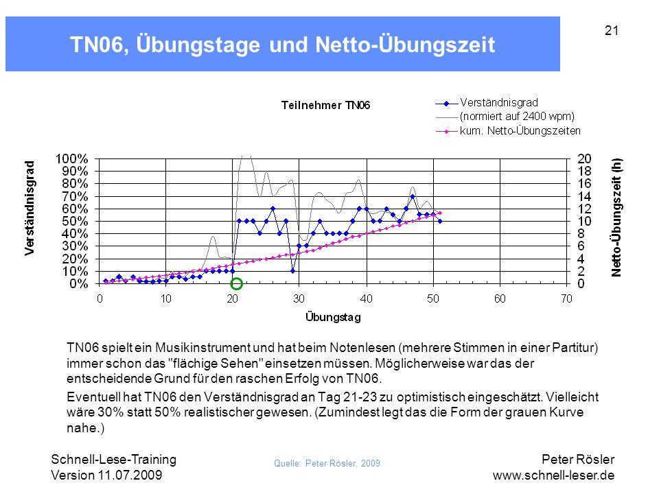 Schnell-Lese-Training Version 11.07.2009 Peter Rösler www.schnell-leser.de 21 TN06, Übungstage und Netto-Übungszeit Quelle: Peter Rösler, 2009 TN06 sp