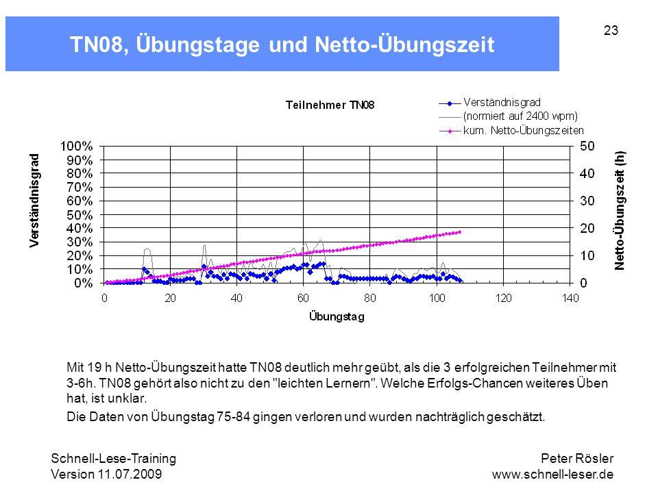 Schnell-Lese-Training Version 11.07.2009 Peter Rösler www.schnell-leser.de 23 TN08, Übungstage und Netto-Übungszeit Mit 19 h Netto-Übungszeit hatte TN