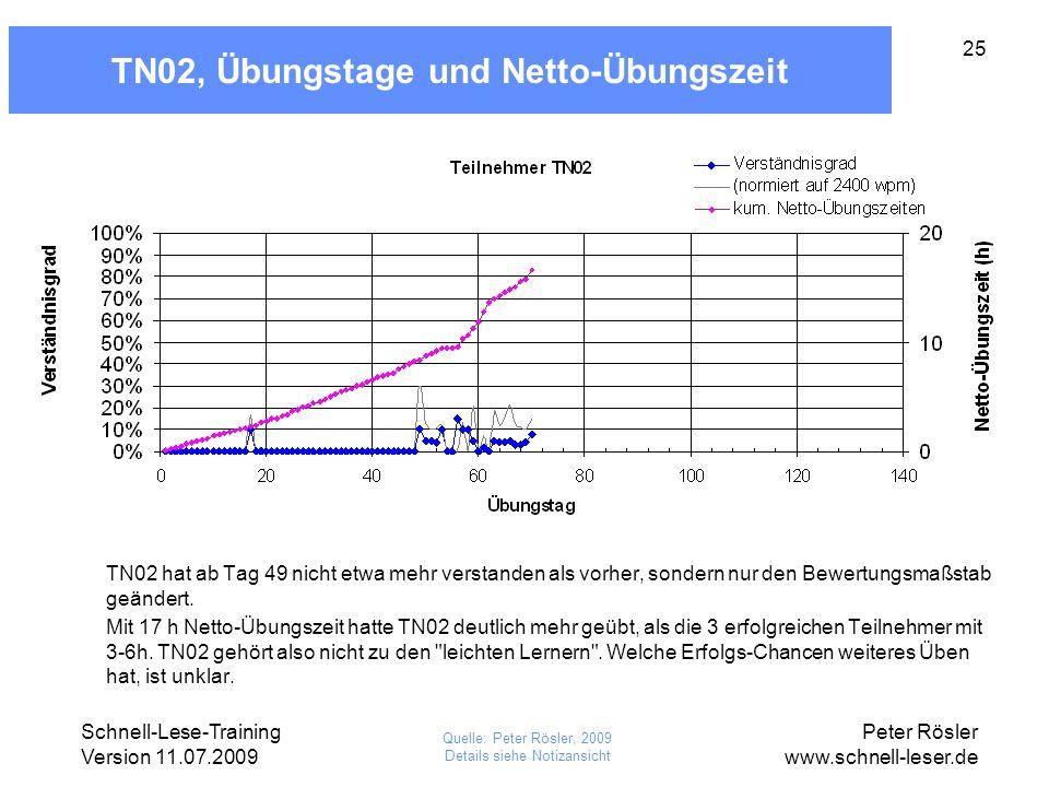 Schnell-Lese-Training Version 11.07.2009 Peter Rösler www.schnell-leser.de 25 TN02, Übungstage und Netto-Übungszeit TN02 hat ab Tag 49 nicht etwa mehr