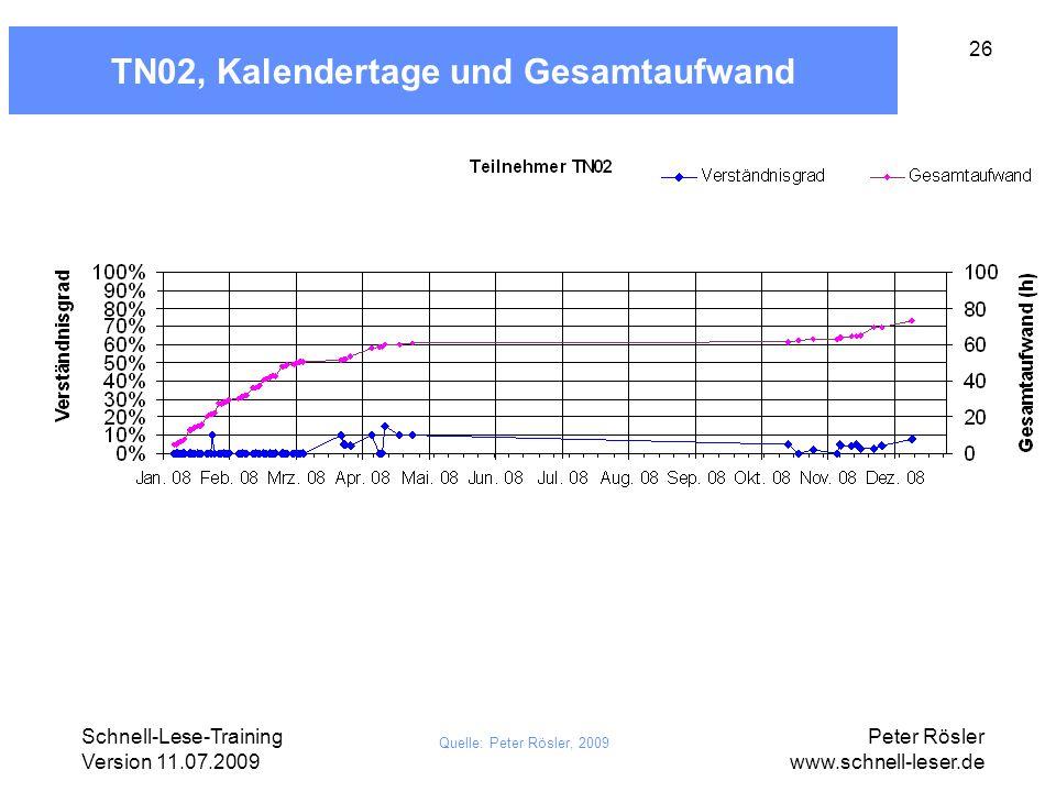 Schnell-Lese-Training Version 11.07.2009 Peter Rösler www.schnell-leser.de 26 TN02, Kalendertage und Gesamtaufwand Quelle: Peter Rösler, 2009