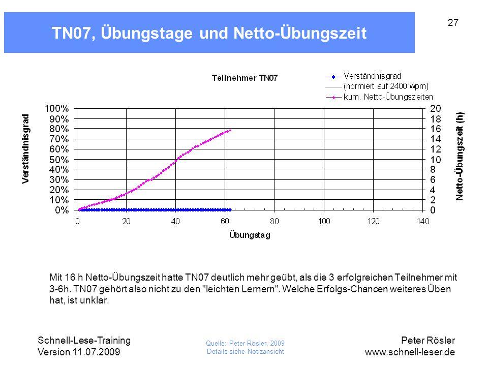 Schnell-Lese-Training Version 11.07.2009 Peter Rösler www.schnell-leser.de 27 TN07, Übungstage und Netto-Übungszeit Mit 16 h Netto-Übungszeit hatte TN