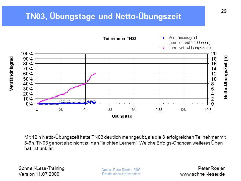 Schnell-Lese-Training Version 11.07.2009 Peter Rösler www.schnell-leser.de 29 TN03, Übungstage und Netto-Übungszeit Mit 12 h Netto-Übungszeit hatte TN