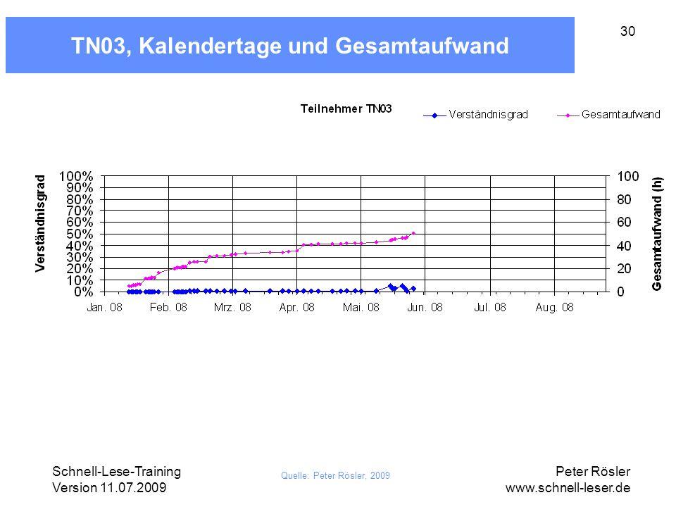 Schnell-Lese-Training Version 11.07.2009 Peter Rösler www.schnell-leser.de 30 TN03, Kalendertage und Gesamtaufwand Quelle: Peter Rösler, 2009