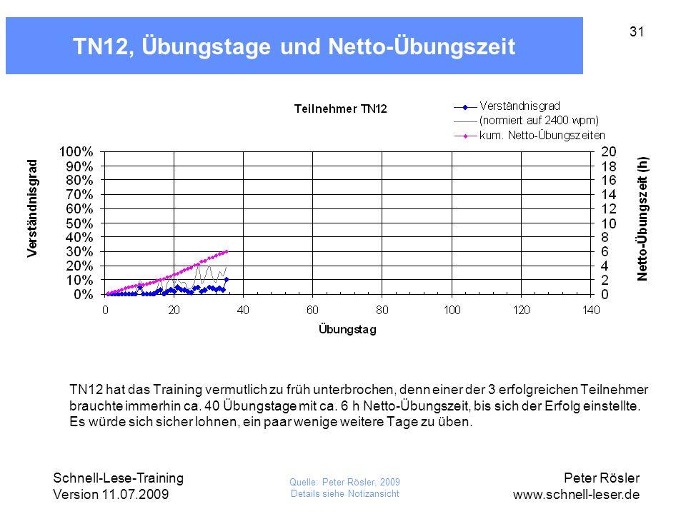 Schnell-Lese-Training Version 11.07.2009 Peter Rösler www.schnell-leser.de 31 TN12, Übungstage und Netto-Übungszeit TN12 hat das Training vermutlich z