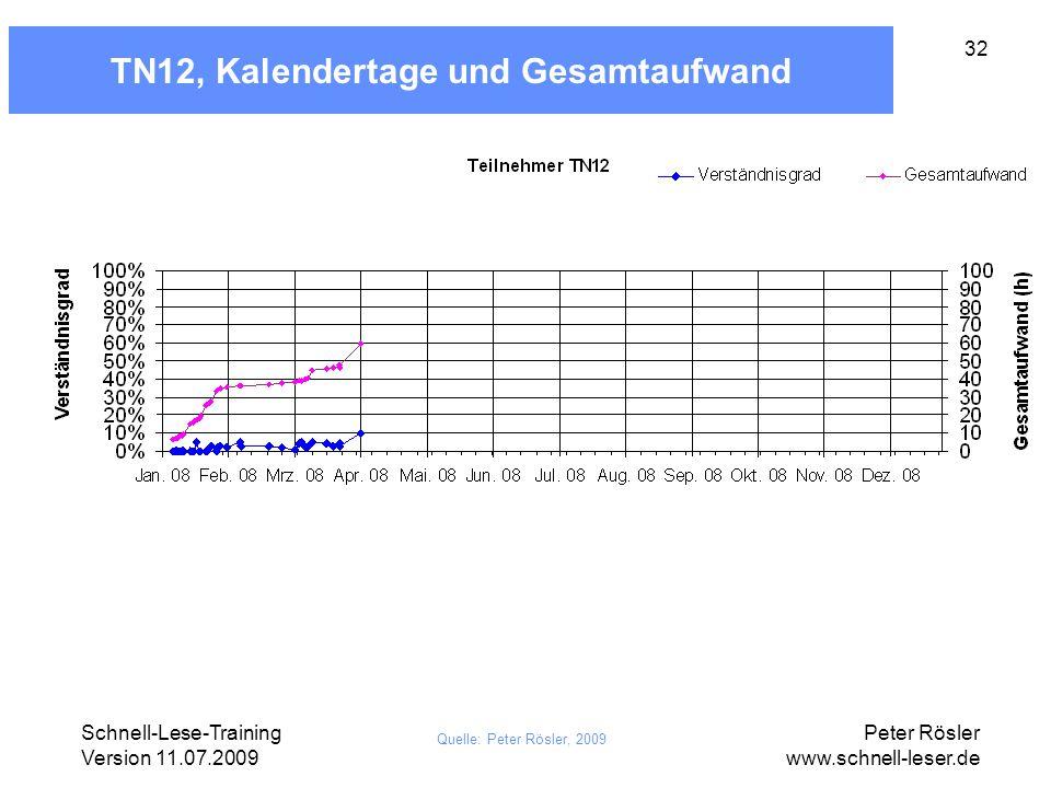 Schnell-Lese-Training Version 11.07.2009 Peter Rösler www.schnell-leser.de 32 TN12, Kalendertage und Gesamtaufwand Quelle: Peter Rösler, 2009