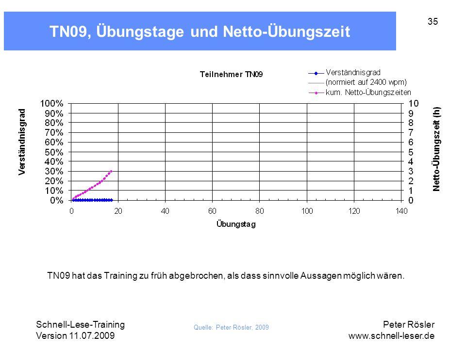 Schnell-Lese-Training Version 11.07.2009 Peter Rösler www.schnell-leser.de 35 TN09, Übungstage und Netto-Übungszeit Quelle: Peter Rösler, 2009 TN09 ha