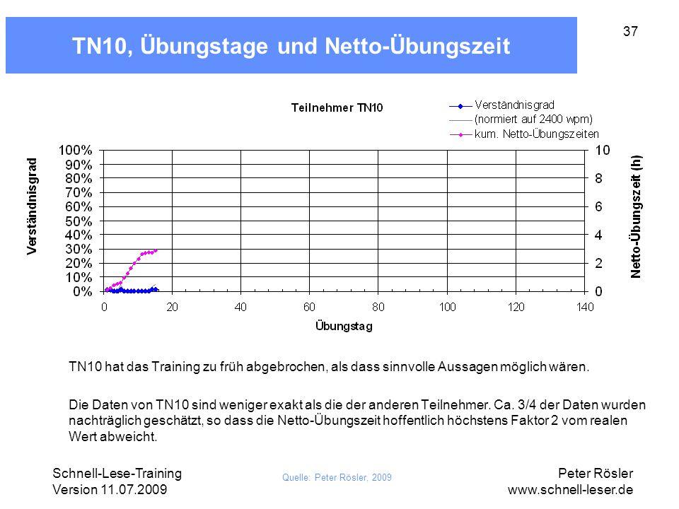 Schnell-Lese-Training Version 11.07.2009 Peter Rösler www.schnell-leser.de 37 TN10, Übungstage und Netto-Übungszeit Quelle: Peter Rösler, 2009 TN10 ha