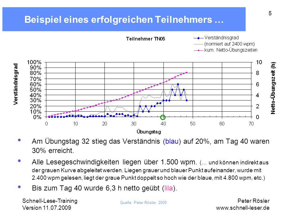 Schnell-Lese-Training Version 11.07.2009 Peter Rösler www.schnell-leser.de 5 Beispiel eines erfolgreichen Teilnehmers … Quelle: Peter Rösler, 2009 Am