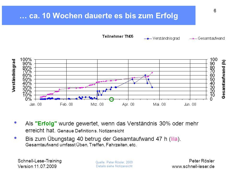 Schnell-Lese-Training Version 11.07.2009 Peter Rösler www.schnell-leser.de 37 TN10, Übungstage und Netto-Übungszeit Quelle: Peter Rösler, 2009 TN10 hat das Training zu früh abgebrochen, als dass sinnvolle Aussagen möglich wären.