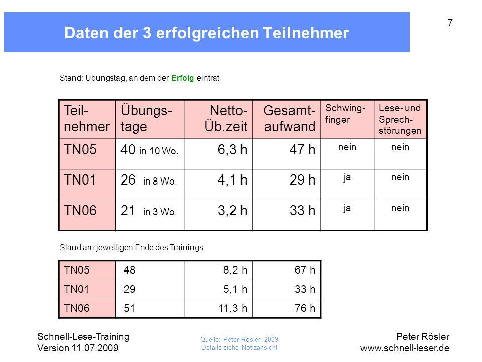 Schnell-Lese-Training Version 11.07.2009 Peter Rösler www.schnell-leser.de 8 Daten der weiteren 10 Teilnehmer (1) Teil- nehmer Übungs- tage Netto- Üb.zeit Gesamt- aufwand Schwing- finger Lese- und Sprech- störungen TN0810718,6 h97 h ja TN02 7016,6 h73 h janein TN07 6215,7 h79 h ja TN03 4812,0 h51 h janein TN12 356,0 h60 h ja Stand: 13 Monate nach Übungsbeginn (Feb 2009) Quelle: Peter Rösler, 2009