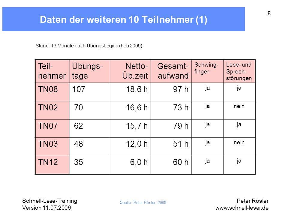 Schnell-Lese-Training Version 11.07.2009 Peter Rösler www.schnell-leser.de 9 Daten der weiteren 10 Teilnehmer (2) Teil- nehmer Übungs- tage Netto- Üb.zeit Gesamt- aufwand Schwing- finger Lese- und Sprech- störungen TN11 213,3 h28 h janein TN09 173,0 h20 h nein TN10 152,9 h22 h nein TN04< 5 ???.