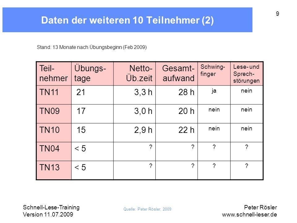 Schnell-Lese-Training Version 11.07.2009 Peter Rösler www.schnell-leser.de 9 Daten der weiteren 10 Teilnehmer (2) Teil- nehmer Übungs- tage Netto- Üb.