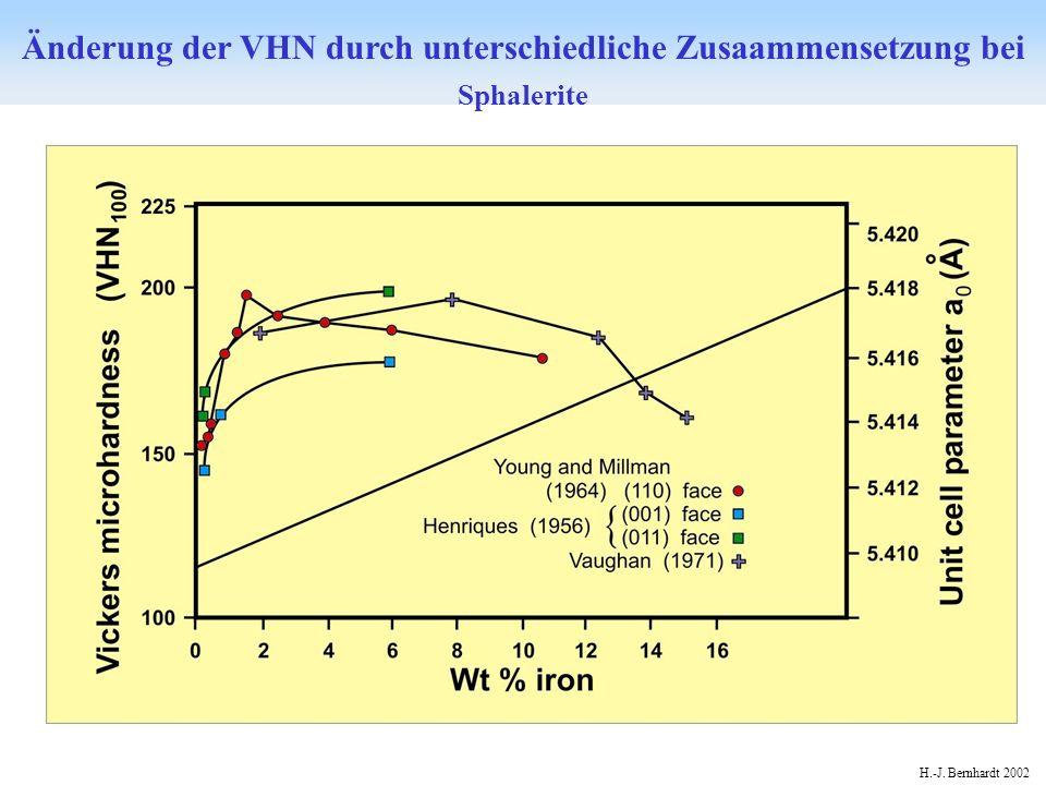 H.-J. Bernhardt 2002 Änderung der VHN durch unterschiedliche Zusaammensetzung bei Sphalerite