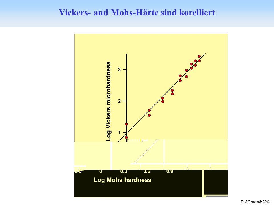 H.-J. Bernhardt 2002 Vickers- and Mohs-Härte sind korelliert