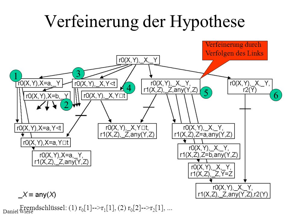 Daniel Wiese Verfeinerung der Hypothese Des Hypothesenraum wird top-down durchsucht. Zunächst beginnt man mit generellen Hypothesen die immer weiter s