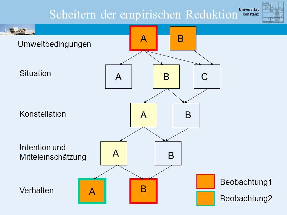Umweltbedingungen Situation Konstellation Intention und Mitteleinschätzung Verhalten Scheitern der empirischen Reduktion A B B B A A A A B C B Beobach