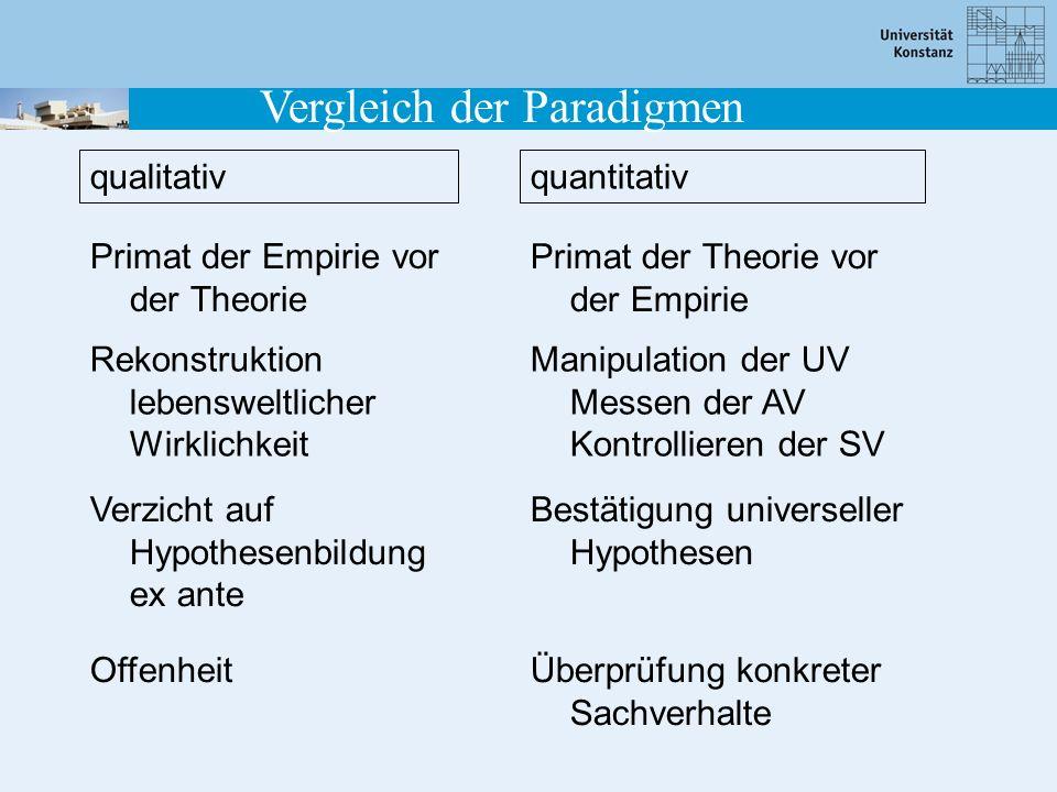 Vergleich der Paradigmen Primat der Empirie vor der Theorie Rekonstruktion lebensweltlicher Wirklichkeit Verzicht auf Hypothesenbildung ex ante Offenh