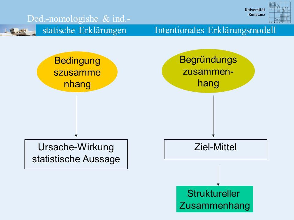Umweltbedingungen Situation Konstellation Intention und Mitteleinschätzung Verhalten 1 1 2 1 1 1 2 2 2 2 3 3 Die genetische Rekonstruktion Beobachtung1 Beobachtung2