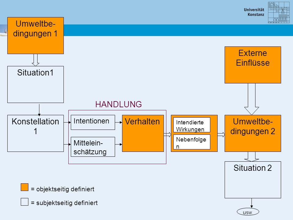 Situation1 Umweltbe- dingungen 1 Konstellation 1 VerhaltenUmweltbe- dingungen 2 Situation 2 Externe Einflüsse Intentionen Mittelein- schätzung Intendi