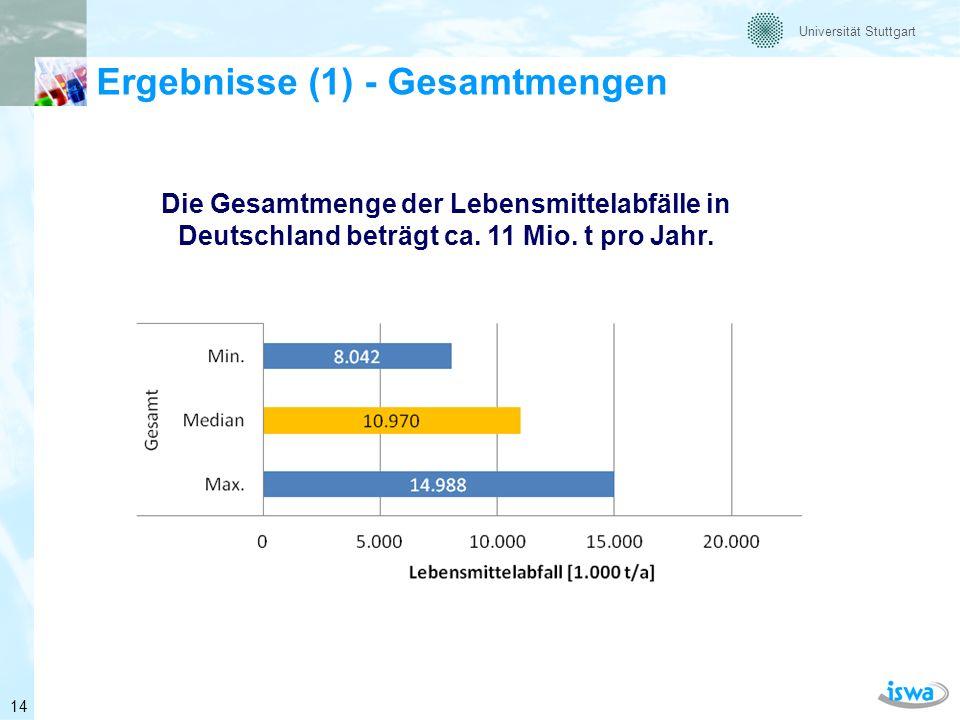 Universität Stuttgart Ergebnisse (2) – Aufschlüsselung der Mengen 15