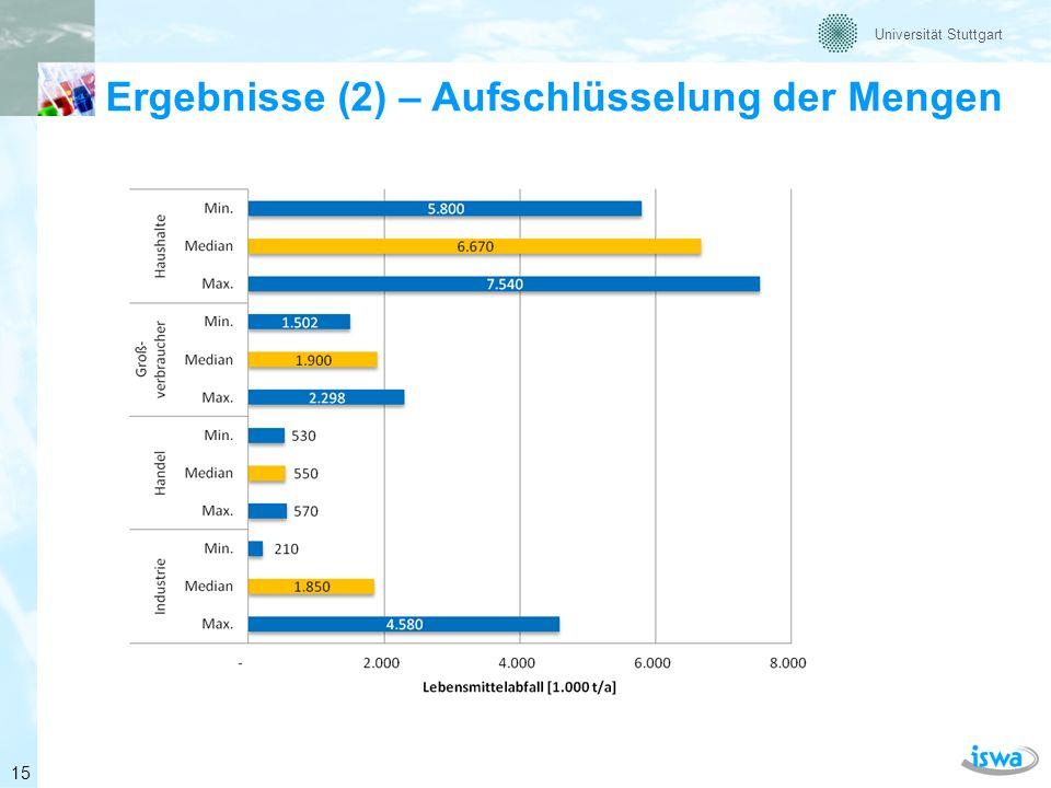 Universität Stuttgart Ergebnisse (3) – Verteilung der Mengen Basis 10,98 Mio. t/a 16
