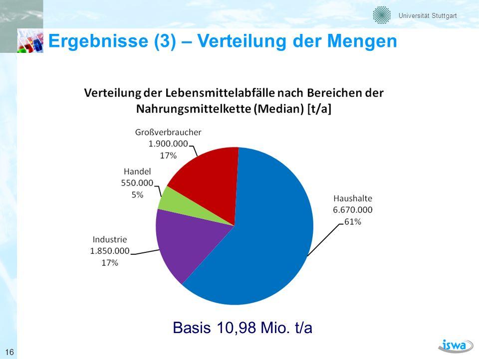 Universität Stuttgart Lebensmittelindustrie Datenlage sehr uneinheitlich (große Spannweite, (Ansatz 1,85 Mio.