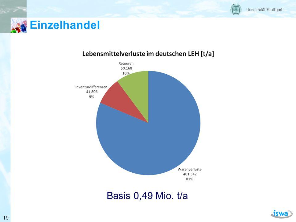 Universität Stuttgart Umgang mit Lebensmittelverlusten im Einzelhandel Basis 0,49 Mio. t/a 20