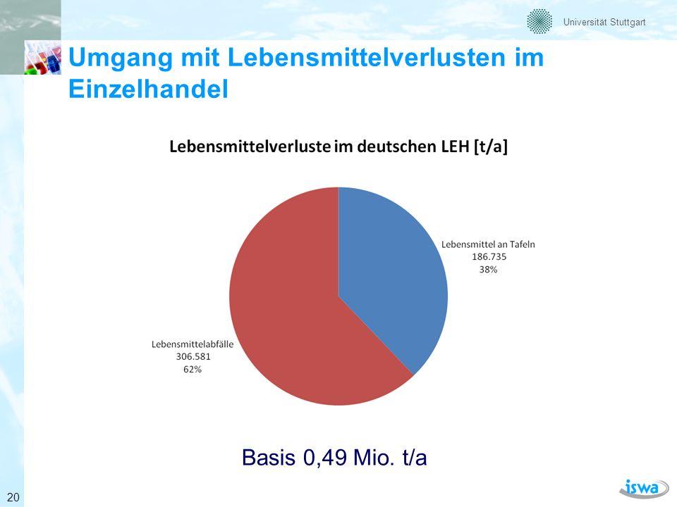 Universität Stuttgart Lebensmittelabfälle Großverbraucher 21