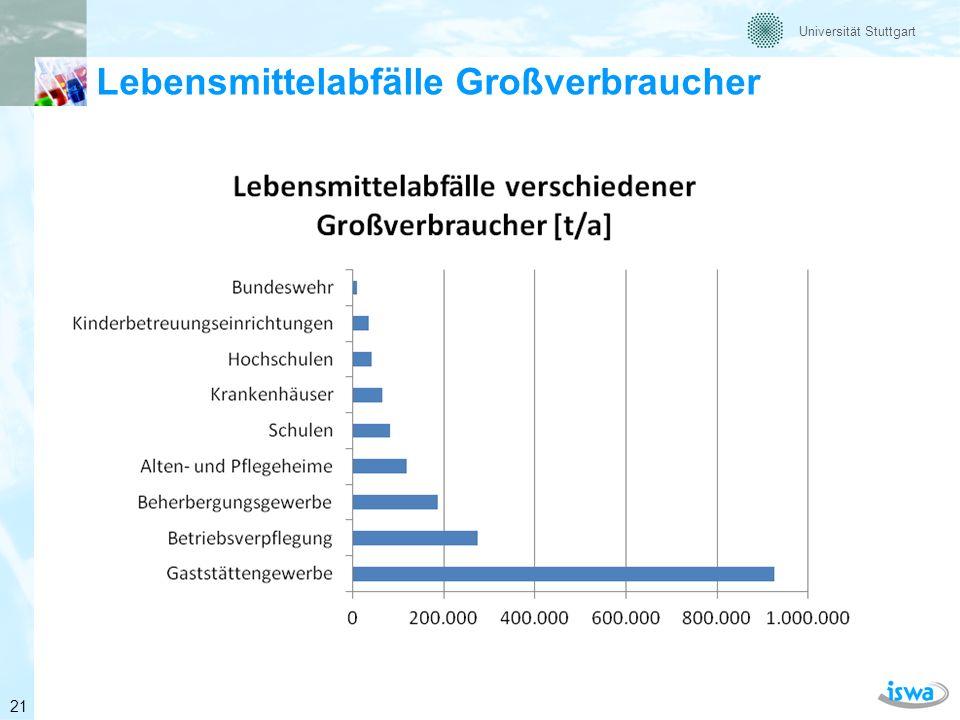 Universität Stuttgart Kochen 100% 110% Ausgabe und Essen Lagerverluste 0.2% Zubereitungs- verluste 18.6% Reste vom Buffet 59,0% Teller-Reste 22.2% 9.65% Abfall Wasser Lebens -mittel Beispiel: Uni-Mensa 100% entsprechen 975 g pro Essen und Tag (incl.